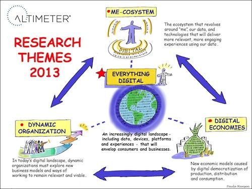 Altimeter-ecosystem