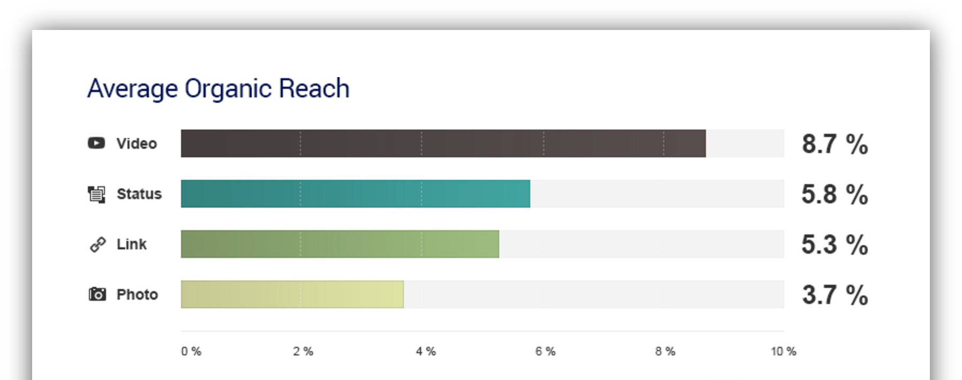 organic reach - How To Increase Facebook Page Reach